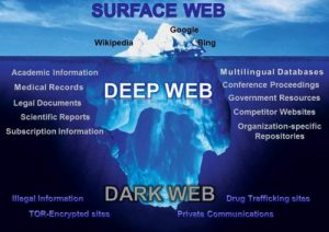 dark web cybersecurity scheme deep surface education security